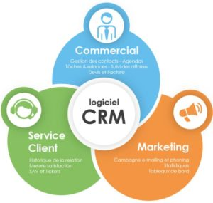 Logiciel CRM au service des ventes